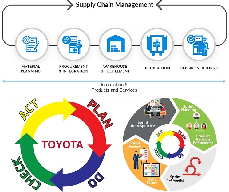 Supply Chain Management Basics photo